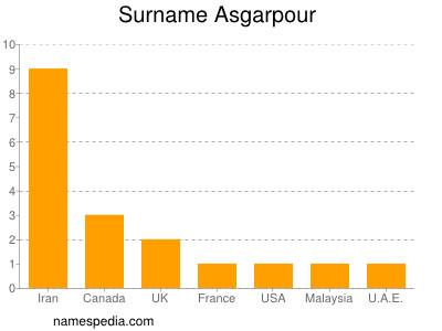 Surname Asgarpour
