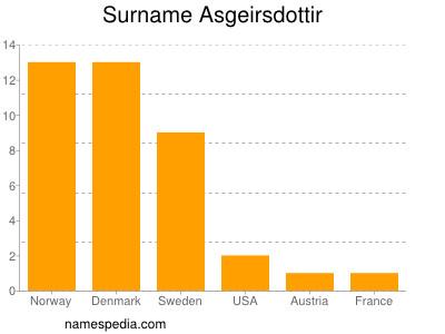 Surname Asgeirsdottir