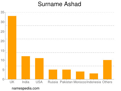 Surname Ashad