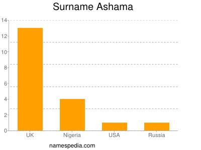 Surname Ashama