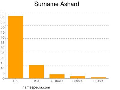 Surname Ashard
