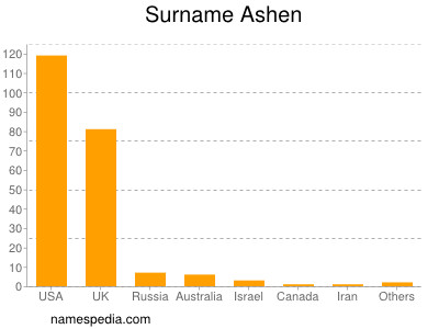Surname Ashen