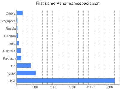 Given name Asher