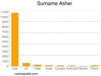 Surname Asher