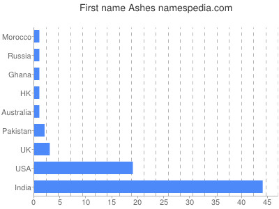 Given name Ashes