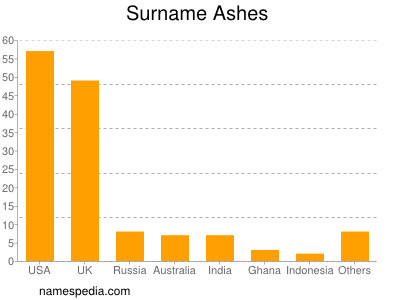 Surname Ashes