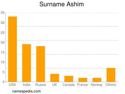 Surname Ashim