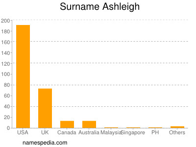 Surname Ashleigh