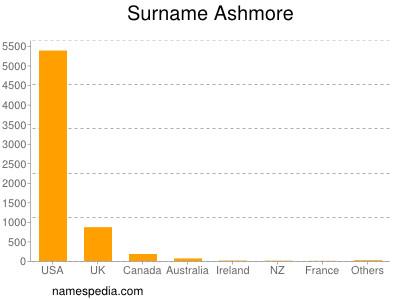 Surname Ashmore