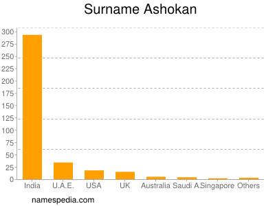 Surname Ashokan