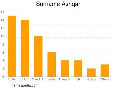 Surname Ashqar