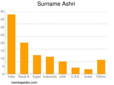 Surname Ashri