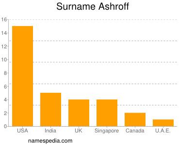 Surname Ashroff