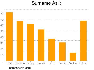 Surname Asik
