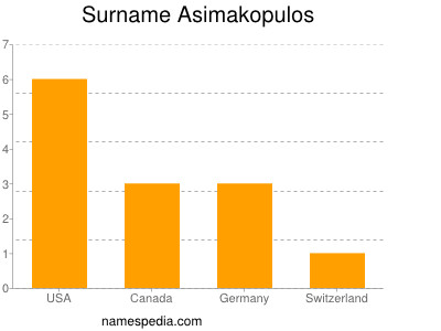 Surname Asimakopulos
