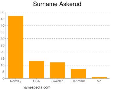 Surname Askerud