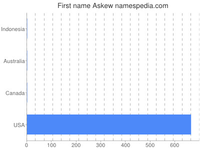 Given name Askew