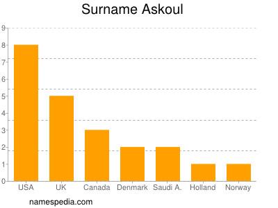 Surname Askoul