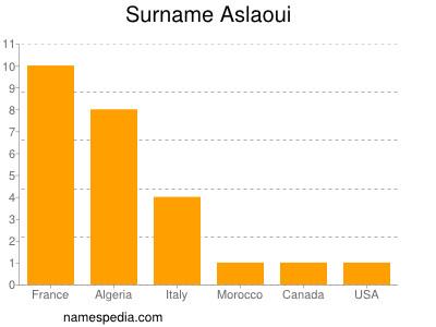 Surname Aslaoui