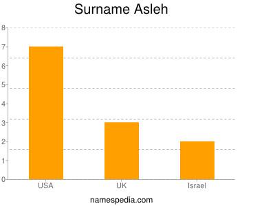 Surname Asleh