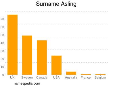 Surname Asling