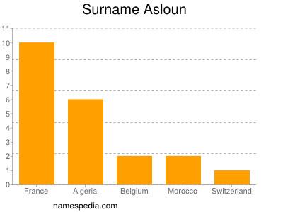 Surname Asloun