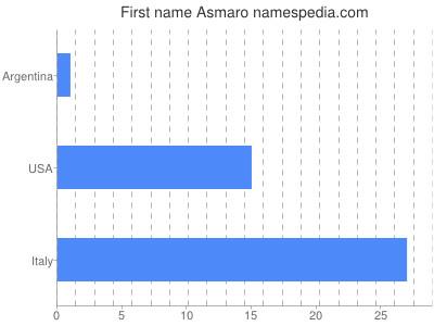 Given name Asmaro