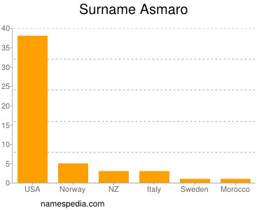Surname Asmaro