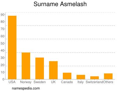 Surname Asmelash