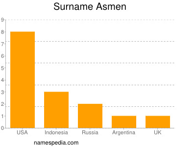 Surname Asmen