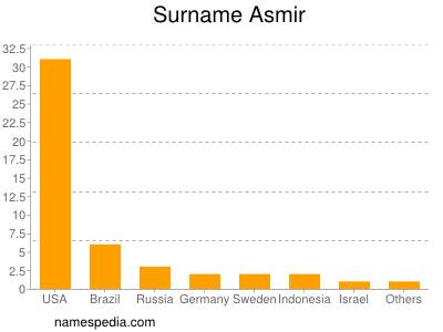 Surname Asmir