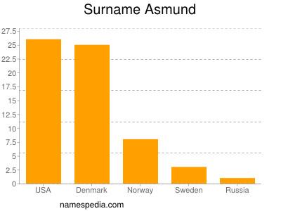 Surname Asmund
