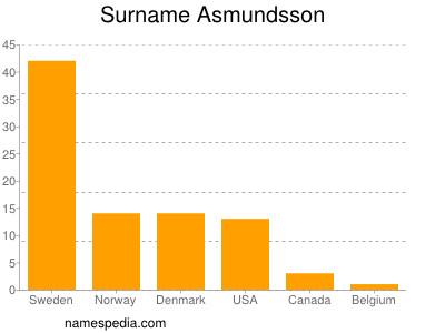 Surname Asmundsson