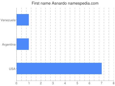 Given name Asnardo