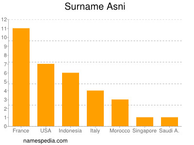 Surname Asni