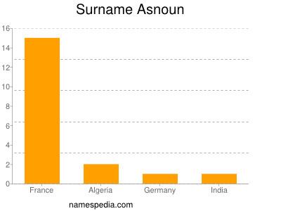 Surname Asnoun