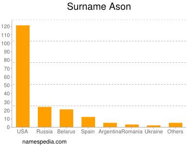 Surname Ason