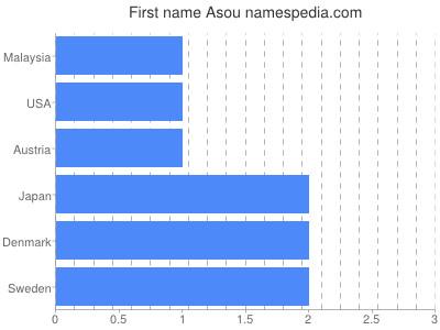 Given name Asou