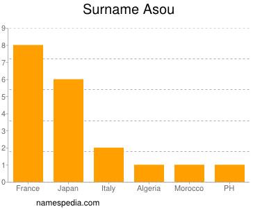 Surname Asou