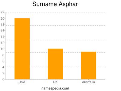 Surname Asphar