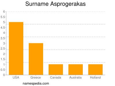 Surname Asprogerakas