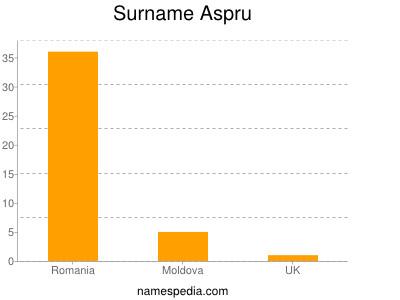 Surname Aspru