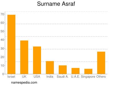 Surname Asraf