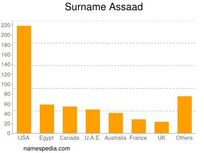 Surname Assaad