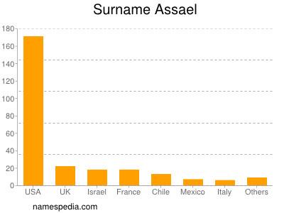 Surname Assael