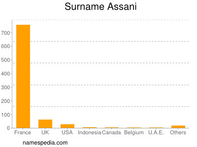 Surname Assani