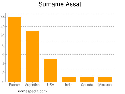 Surname Assat