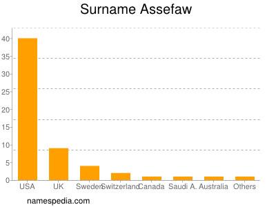 Surname Assefaw