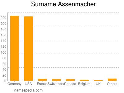 Surname Assenmacher