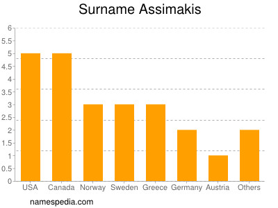 Surname Assimakis